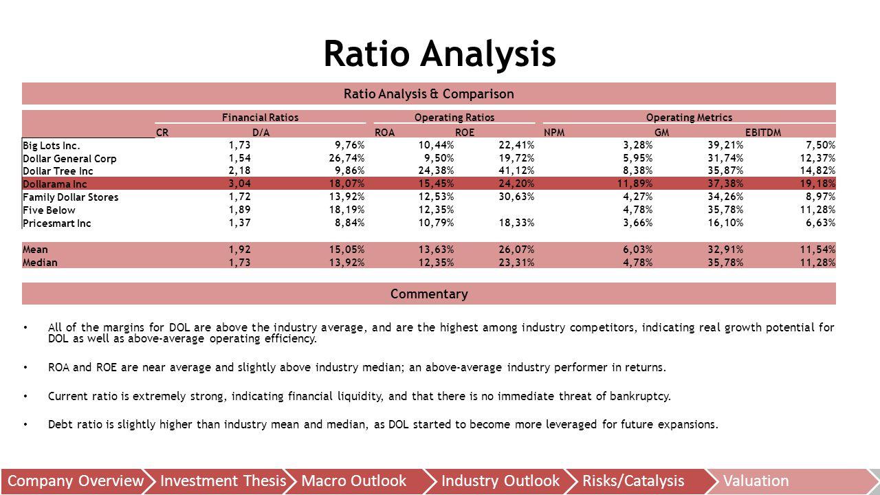 Ratio Analysis & Comparison Ratio Analysis Financial Ratios Operating Ratios Operating Metrics CRD/AROAROE NPMGMEBITDM Big Lots Inc.