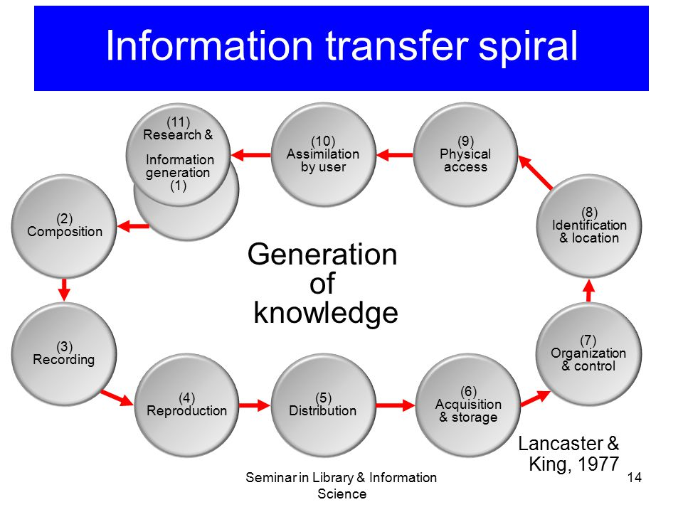 Information transfer spiral Seminar in Library & Information Science 14 Lancaster & King, 1977 (2) Composition (3) Recording (4) Reproduction (5) Dist