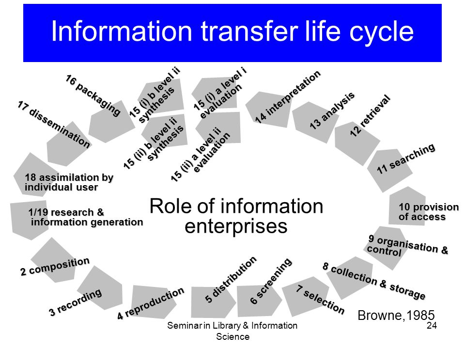 Seminar in Library & Information Science 24 Information transfer life cycle Browne,1985 1/19 research & information generation information generation