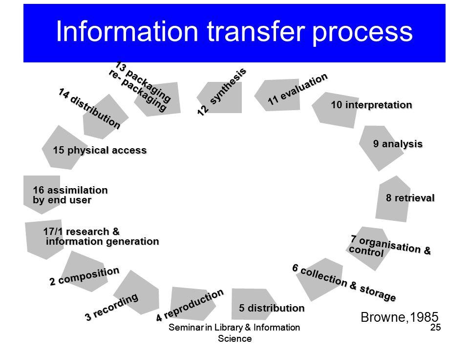 Information transfer process Seminar in Library & Information Science 25 Browne,1985 Seminar in Library & Information Science 25 17/1 research & infor