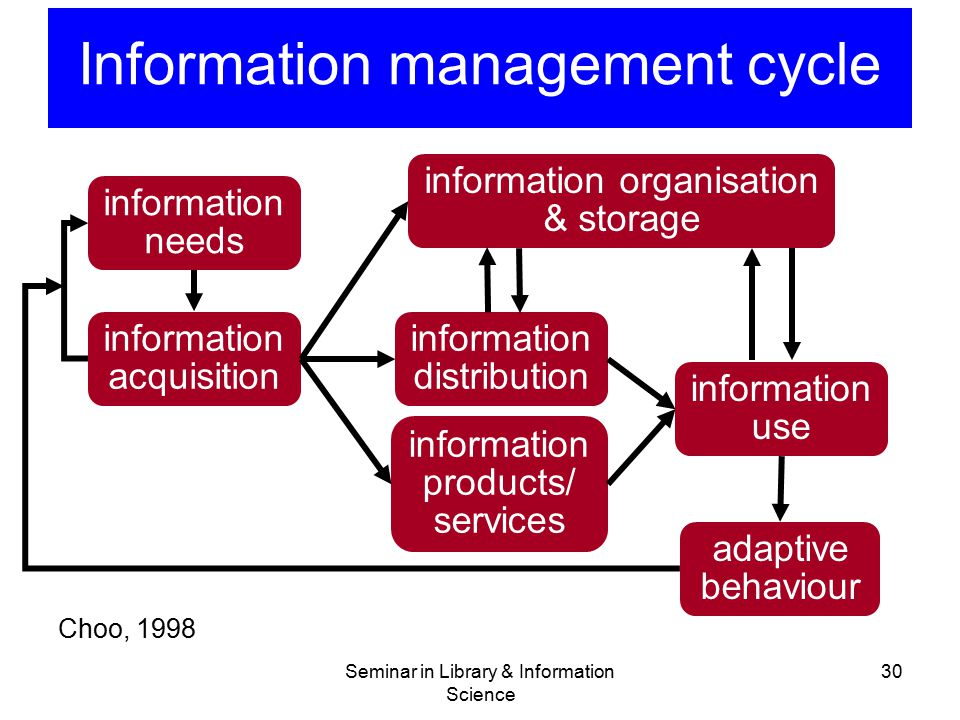 Seminar in Library & Information Science 30 Information management cycle Choo, 1998 information needs information acquisition information products/ se