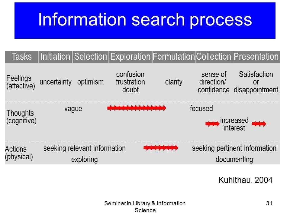 Seminar in Library & Information Science 31 Information search process TasksInitiationSelectionExplorationFormulationCollectionPresentation Feelings (