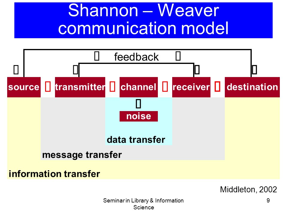 9   feedback    source  transmitter  channel  receiver  destination  noise data transfer message transfer information transfer Shannon – W