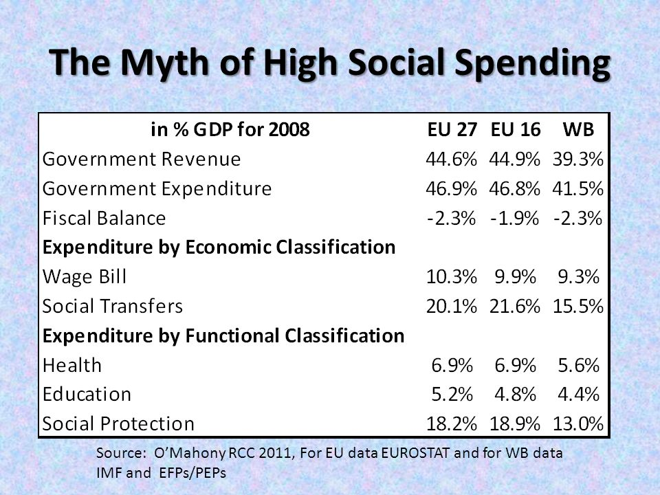 The Myth of High Social Spending Source: O'Mahony RCC 2011, For EU data EUROSTAT and for WB data IMF and EFPs/PEPs