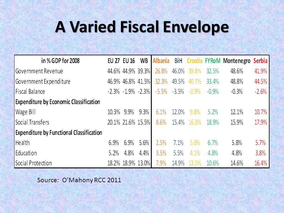 A Varied Fiscal Envelope Source: O'Mahony RCC 2011