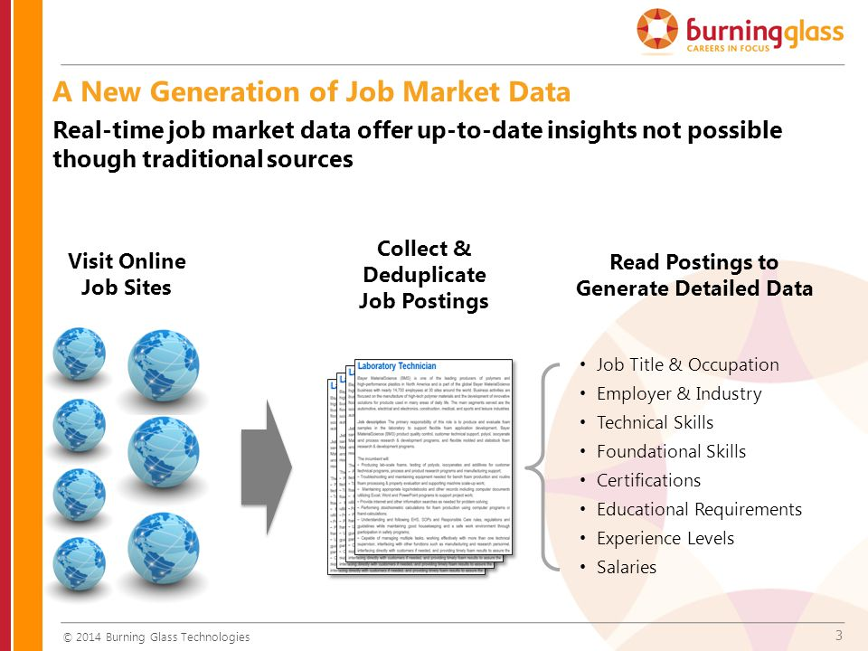 3 A New Generation of Job Market Data © 2014 Burning Glass Technologies Visit Online Job Sites Collect & Deduplicate Job Postings Read Postings to Gen