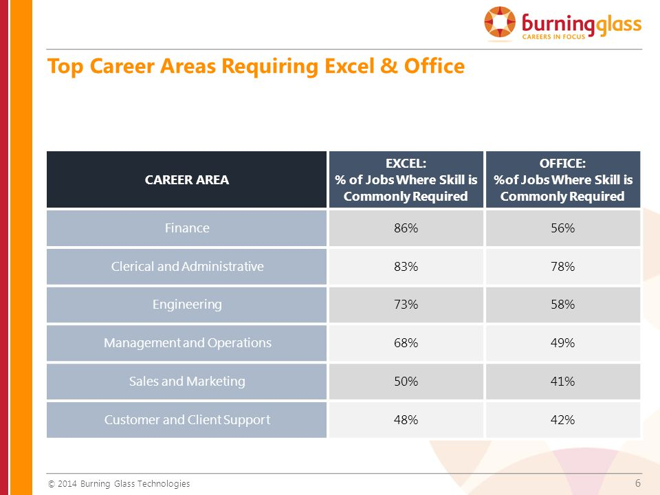6 © 2014 Burning Glass Technologies CAREER AREA EXCEL: % of Jobs Where Skill is Commonly Required OFFICE: %of Jobs Where Skill is Commonly Required Finance86%56% Clerical and Administrative83%78% Engineering73%58% Management and Operations68%49% Sales and Marketing50%41% Customer and Client Support48%42% Top Career Areas Requiring Excel & Office
