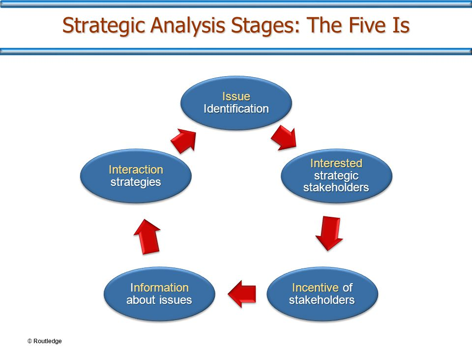 © Routledge Strategic Analysis Stages: The Five Is Issue Identification Interested strategic stakeholders Incentive of stakeholders Information about issues Interaction strategies