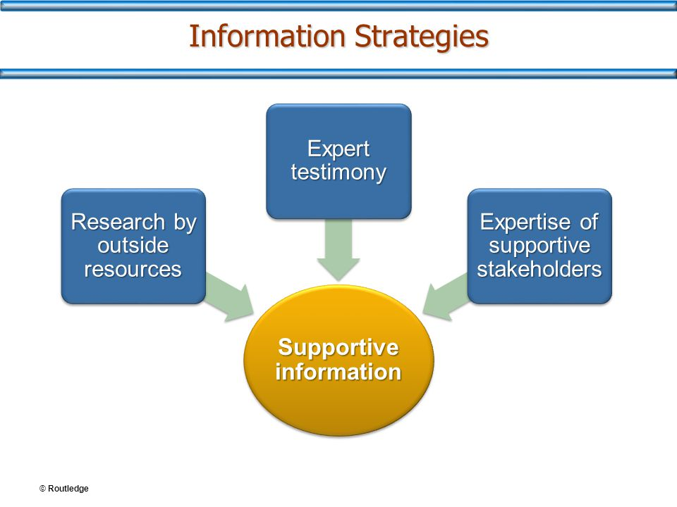 © Routledge Information Strategies Supportive information Research by outside resources Expert testimony Expertise of supportive stakeholders