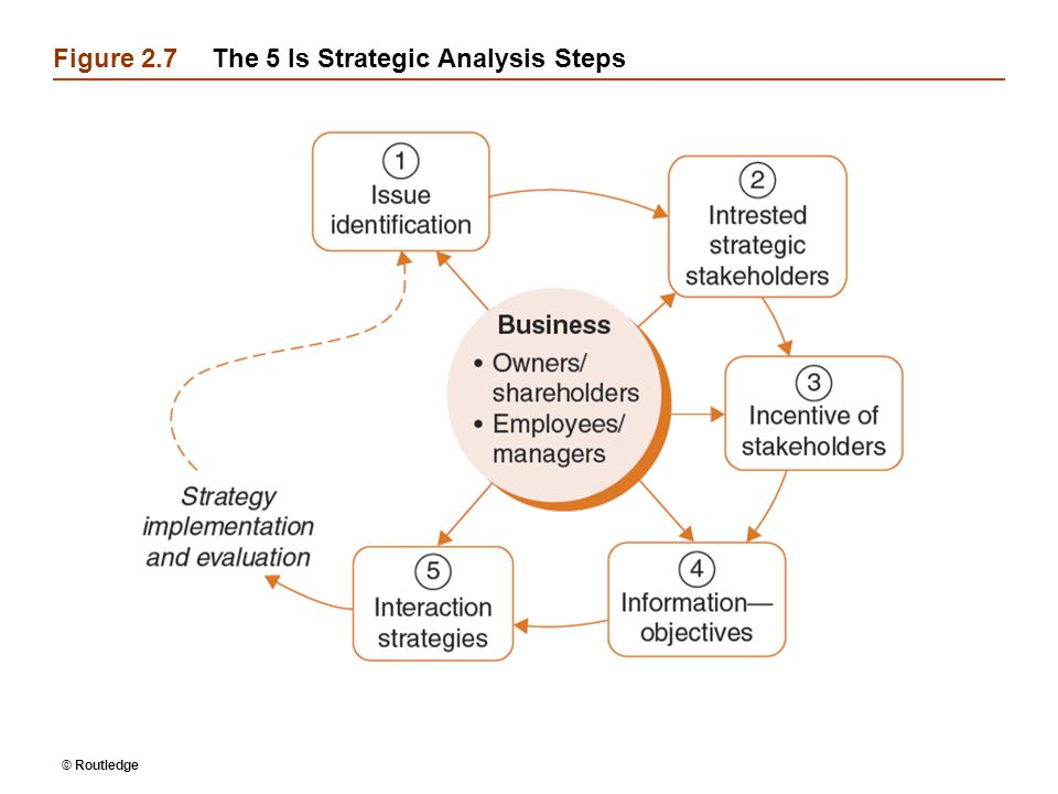 © Routledge Figure 2.7The 5 Is Strategic Analysis Steps