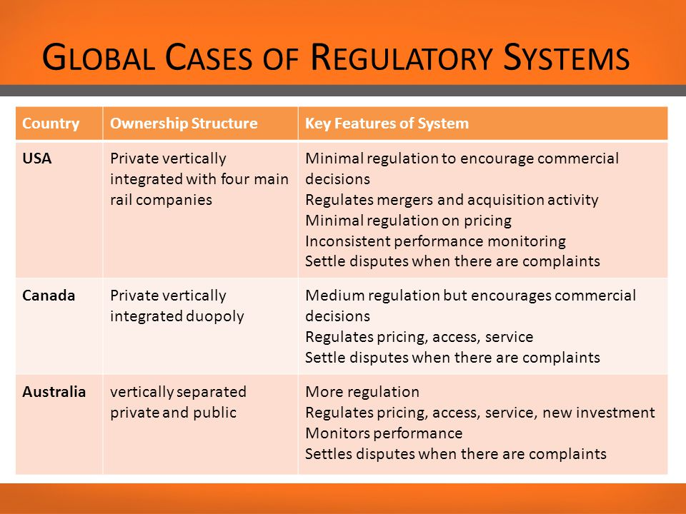 G LOBAL C ASES OF R EGULATORY S YSTEMS CountryOwnership StructureKey Features of System USAPrivate vertically integrated with four main rail companies Minimal regulation to encourage commercial decisions Regulates mergers and acquisition activity Minimal regulation on pricing Inconsistent performance monitoring Settle disputes when there are complaints CanadaPrivate vertically integrated duopoly Medium regulation but encourages commercial decisions Regulates pricing, access, service Settle disputes when there are complaints Australiavertically separated private and public More regulation Regulates pricing, access, service, new investment Monitors performance Settles disputes when there are complaints