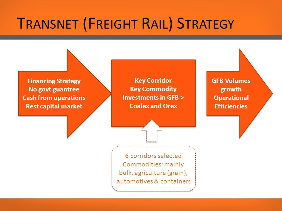 T RANSNET (F REIGHT R AIL ) S TRATEGY Financing Strategy No govt guantree Cash from operations Rest capital market Financing Strategy No govt guantree Cash from operations Rest capital market Key Corridor Key Commodity Investments in GFB > Coalex and Orex Key Corridor Key Commodity Investments in GFB > Coalex and Orex GFB Volumes growth Operational Efficiencies GFB Volumes growth Operational Efficiencies 6 corridors selected Commodities: mainly bulk, agriculture (grain), automotives & containers 6 corridors selected Commodities: mainly bulk, agriculture (grain), automotives & containers
