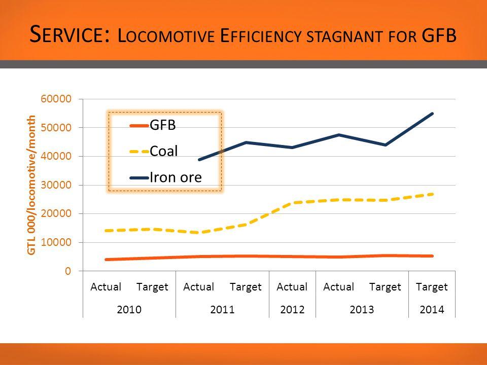 S ERVICE : L OCOMOTIVE E FFICIENCY STAGNANT FOR GFB
