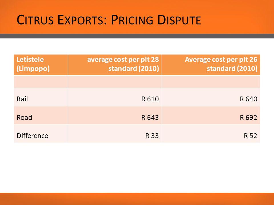 Letistele (Limpopo) average cost per plt 28 standard (2010) Average cost per plt 26 standard (2010) RailR 610R 640 RoadR 643R 692 DifferenceR 33R 52 C ITRUS E XPORTS : P RICING D ISPUTE