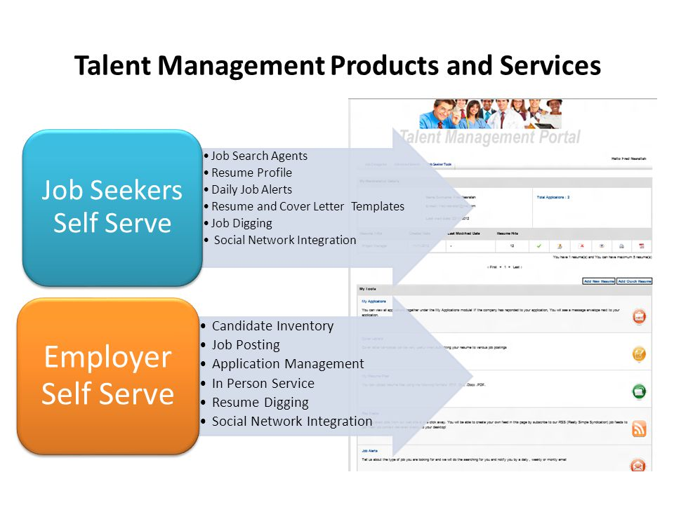 Job Search Agents Resume Profile Daily Job Alerts Resume and Cover Letter Templates Job Digging Social Network Integration Job Seekers Self Serve Candidate Inventory Job Posting Application Management In Person Service Resume Digging Social Network Integration Employer Self Serve Talent Management Products and Services