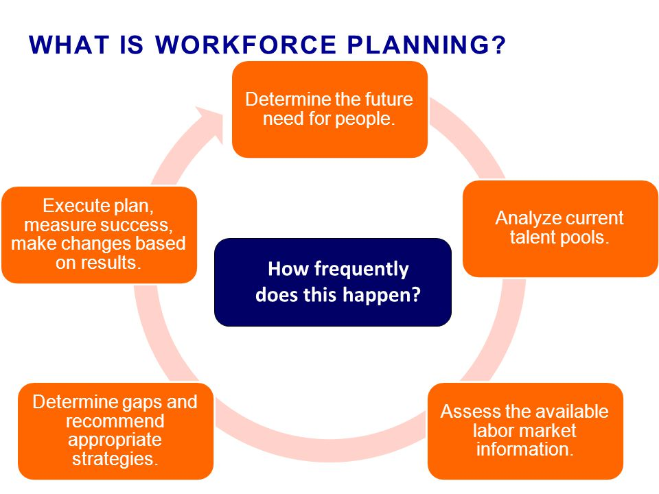WHAT IS WORKFORCE PLANNING. Determine the future need for people.