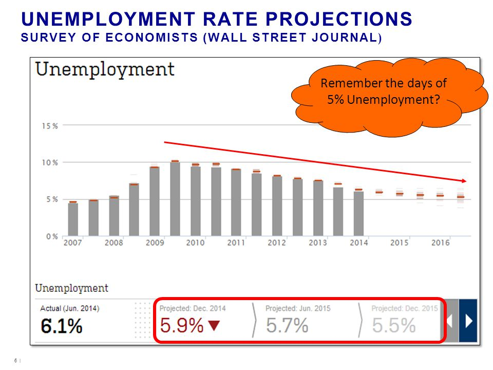 UNEMPLOYMENT RATE PROJECTIONS SURVEY OF ECONOMISTS (WALL STREET JOURNAL ) 6 | Remember the days of 5% Unemployment?