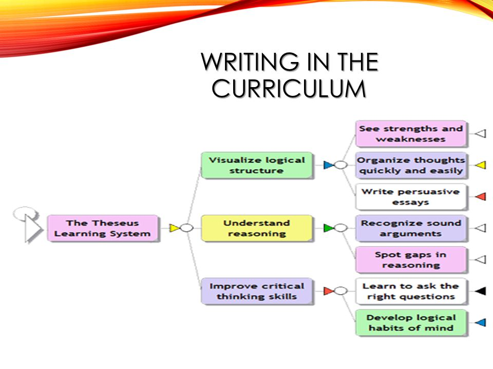 WRITING IN THE CURRICULUM