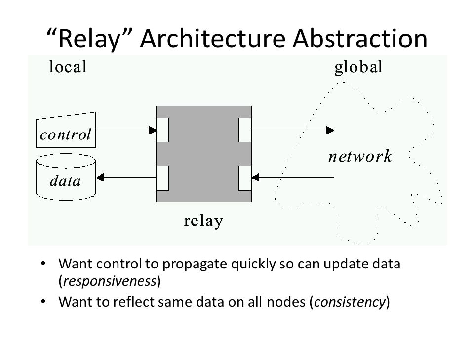 Relay Architecture Abstraction Want control to propagate quickly so can update data (responsiveness) Want to reflect same data on all nodes (consistency)