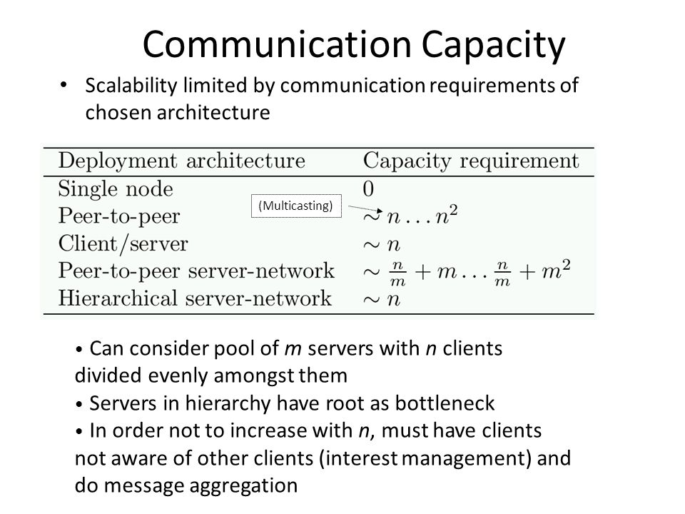 Communication Capacity Scalability limited by communication requirements of chosen architecture (Multicasting) Can consider pool of m servers with n clients divided evenly amongst them Servers in hierarchy have root as bottleneck In order not to increase with n, must have clients not aware of other clients (interest management) and do message aggregation