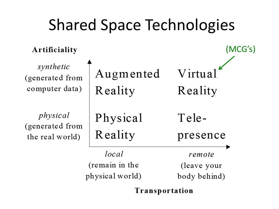 Shared Space Technologies (MCG's)