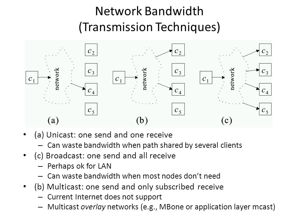 Network Bandwidth (Transmission Techniques) (a) Unicast: one send and one receive – Can waste bandwidth when path shared by several clients (c) Broadcast: one send and all receive – Perhaps ok for LAN – Can waste bandwidth when most nodes don't need (b) Multicast: one send and only subscribed receive – Current Internet does not support – Multicast overlay networks (e.g., MBone or application layer mcast)