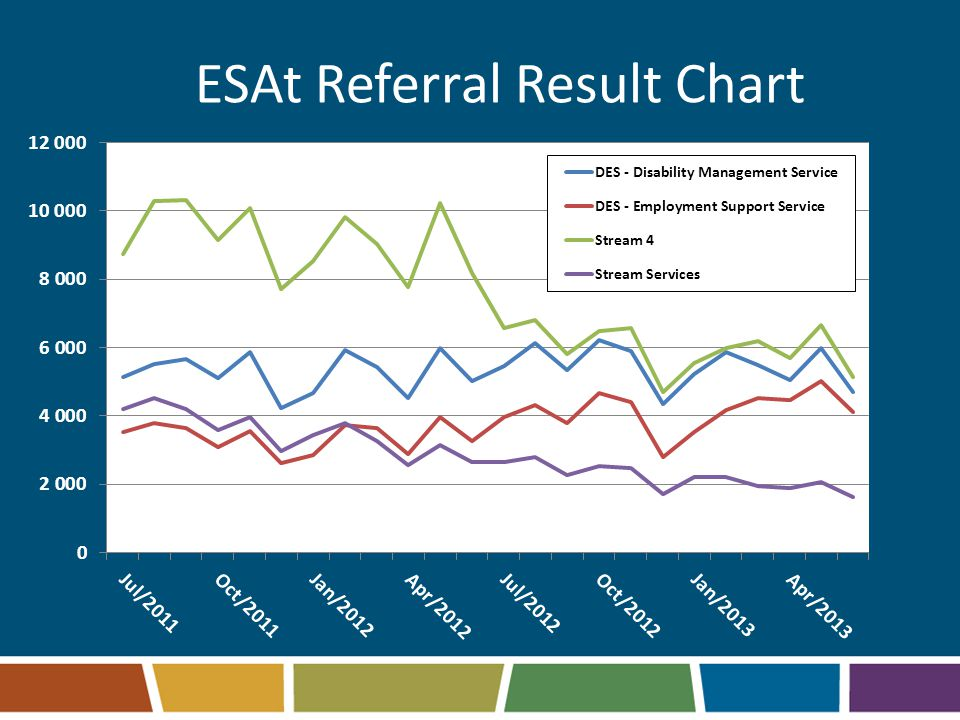 ESAt Referral Result Chart