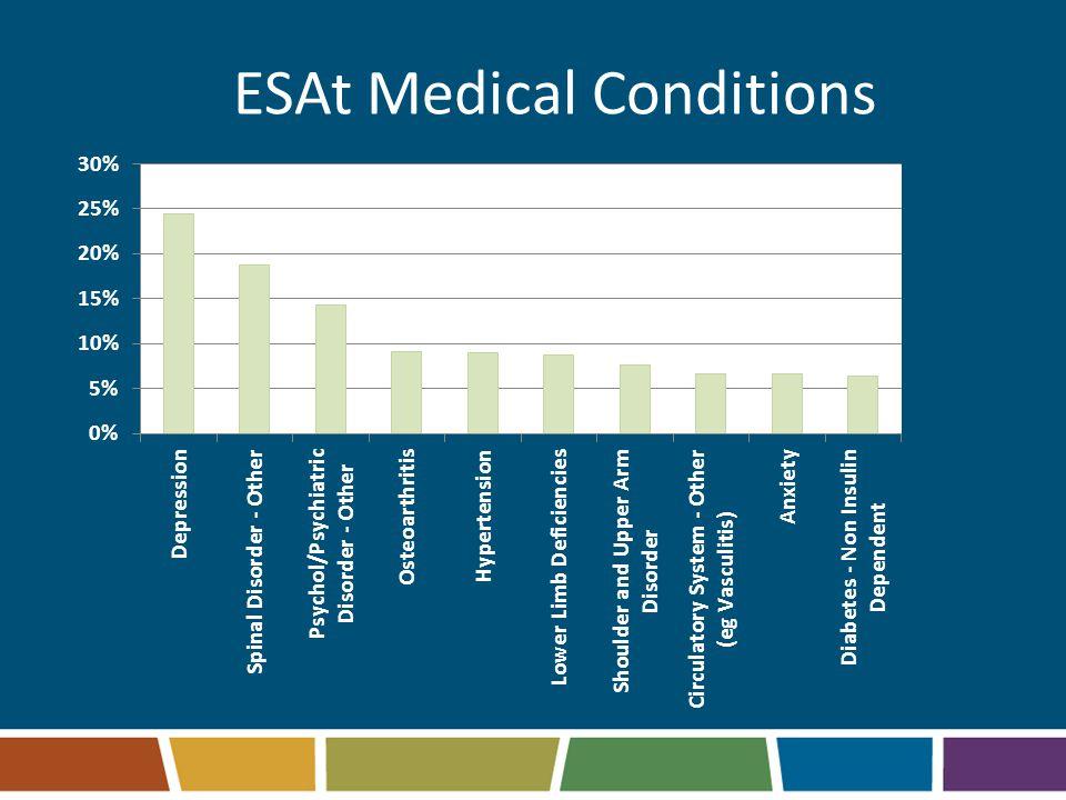 ESAt Medical Conditions