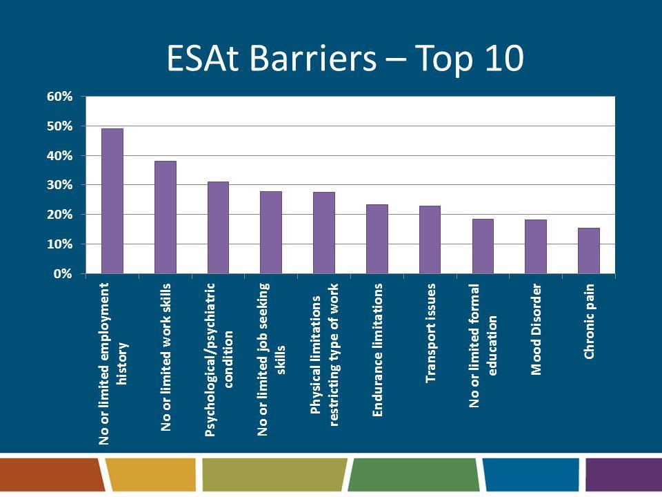 ESAt Barriers – Top 10