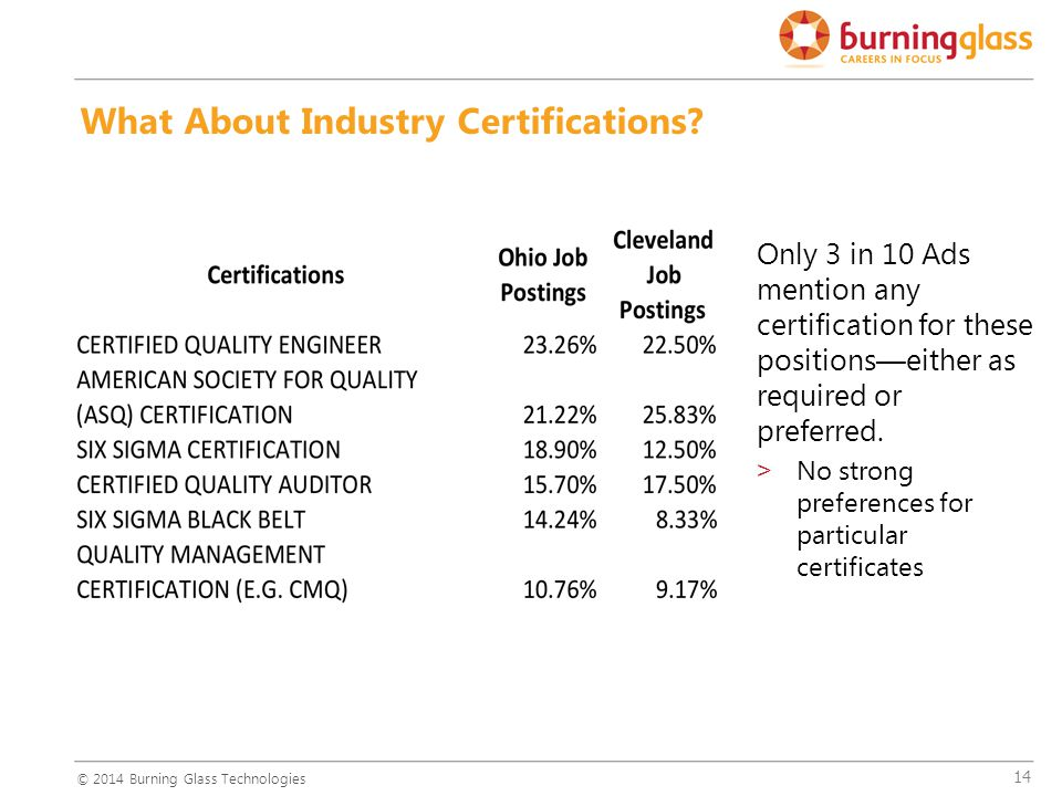 14 Only 3 in 10 Ads mention any certification for these positions—either as required or preferred.