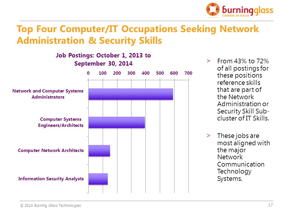 17 >From 43% to 72% of all postings for these positions reference skills that are part of the Network Administration or Security Skill Sub- cluster of IT Skills.