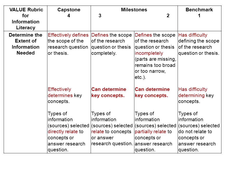 VALUE Rubric for Information Literacy Capstone 4 Milestones 32 Benchmark 1 Determine the Extent of Information Needed Effectively defines the scope of the research question or thesis.