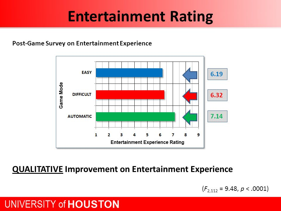 Entertainment Duration In-Game Survey on Entertainment Experience (F 2,112 = 5.38, p <.01) 7 minutes 13 seconds 7 minutes 7 seconds 8 minutes 34 seconds QUANTITATIVE Improvement on Gaming Experience