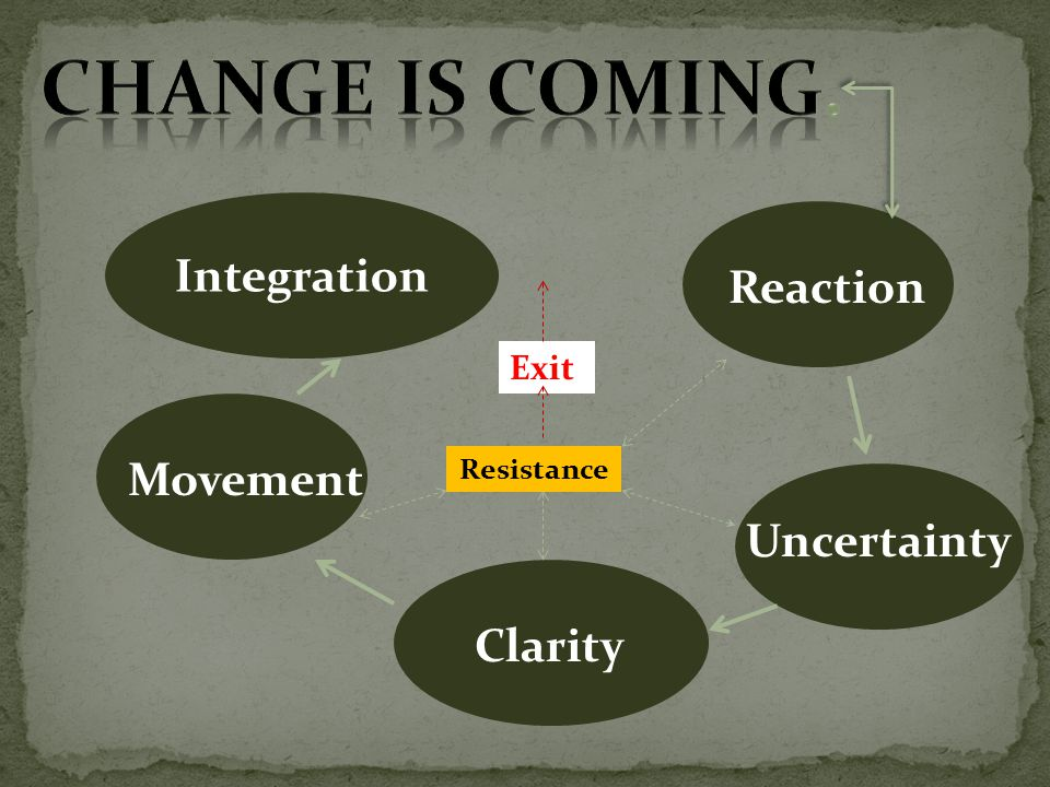 Reaction Uncertainty Clarity Movement Integration Resistance Exit