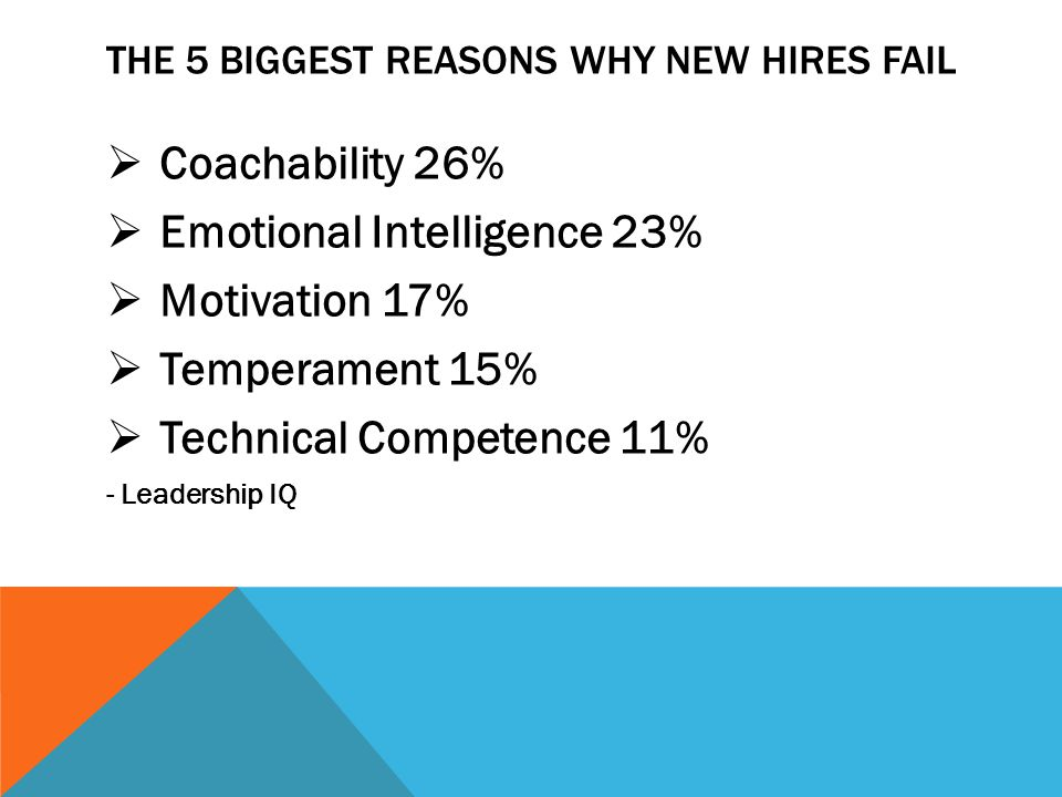 THE 5 BIGGEST REASONS WHY NEW HIRES FAIL  Coachability 26%  Emotional Intelligence 23%  Motivation 17%  Temperament 15%  Technical Competence 11% - Leadership IQ
