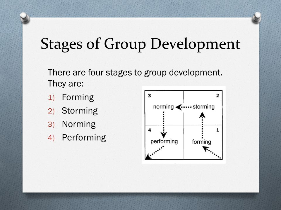 Stages of Group Development There are four stages to group development.