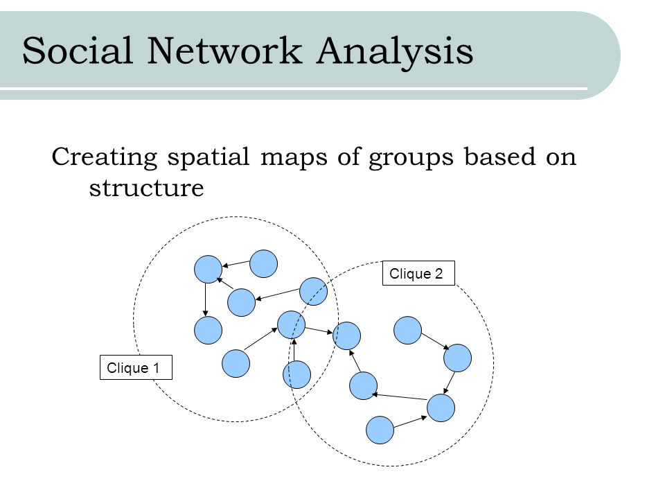 Social Network Analysis Creating spatial maps of groups based on structure Clique 1 Clique 2