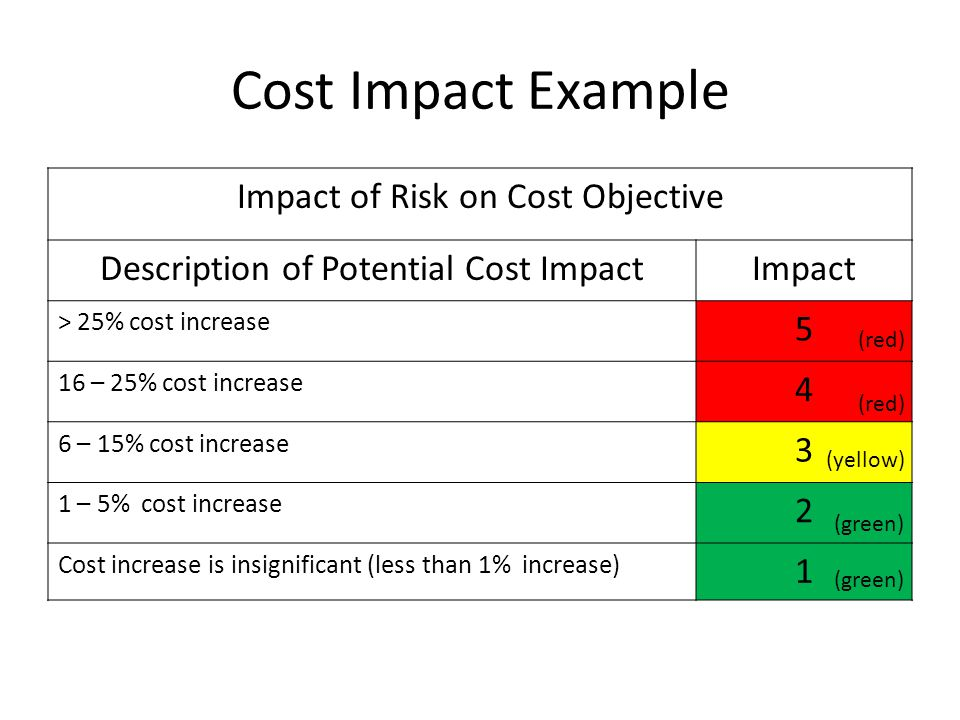 Cost Impact Example Impact of Risk on Cost Objective Description of Potential Cost ImpactImpact > 25% cost increase 5 16 – 25% cost increase 4 6 – 15%