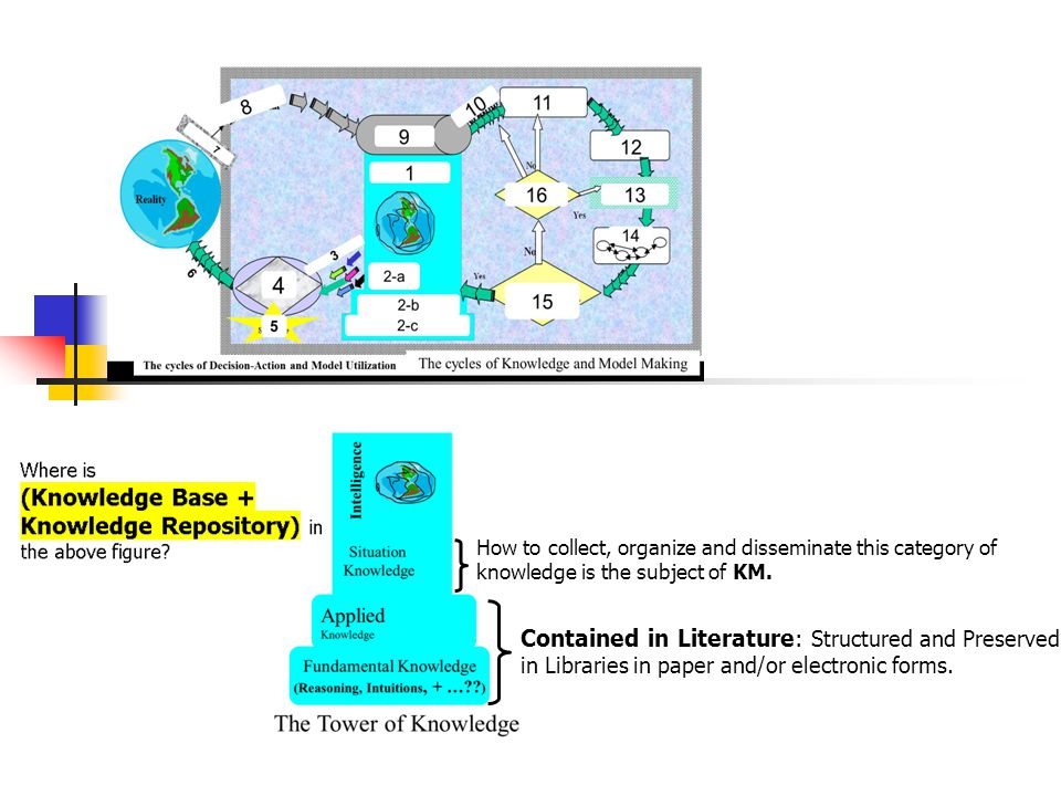 Contained in Literature: Structured and Preserved in Libraries in paper and/or electronic forms.