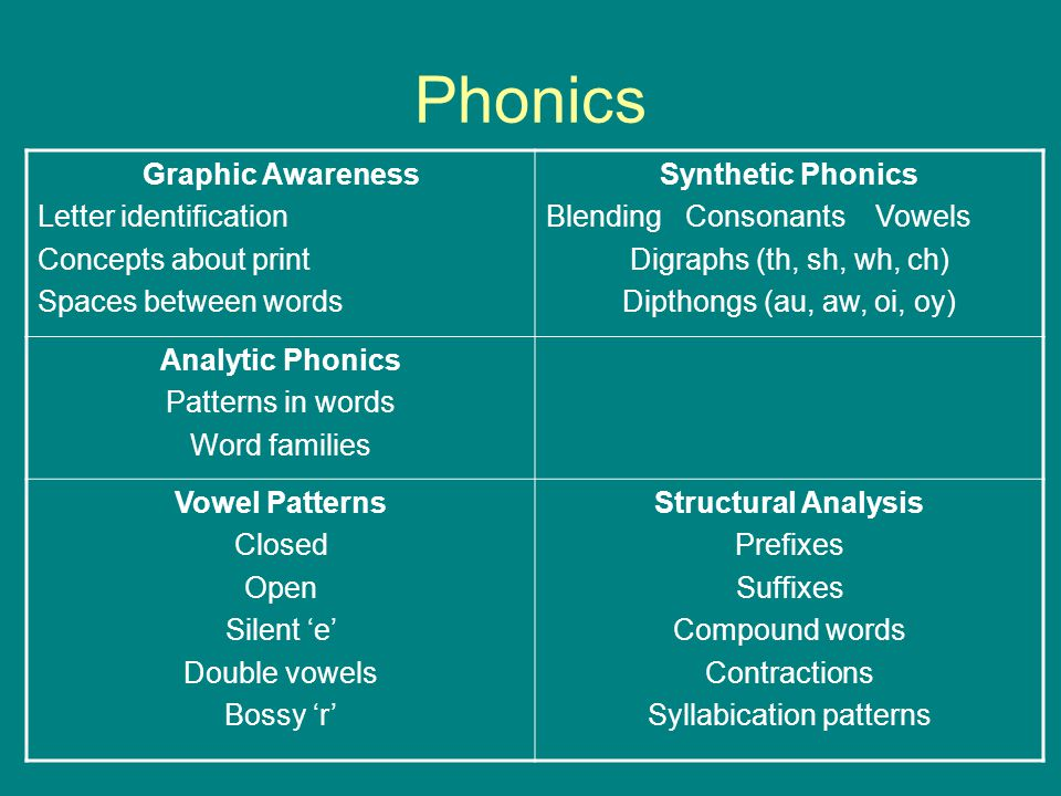 Phonics Graphic Awareness Letter identification Concepts about print Spaces between words Synthetic Phonics Blending Consonants Vowels Digraphs (th, s