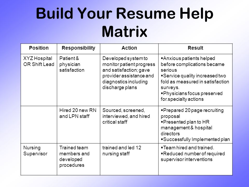 Build Your Resume Help Matrix PositionResponsibilityActionResult XYZ Hospital OR Shift Lead Patient & physician satisfaction Developed system to monitor patient progress and satisfaction; gave provider assistance and diagnostics including discharge plans  Anxious patients helped before complications became serious  Service quality increased two fold as measured in satisfaction surveys.