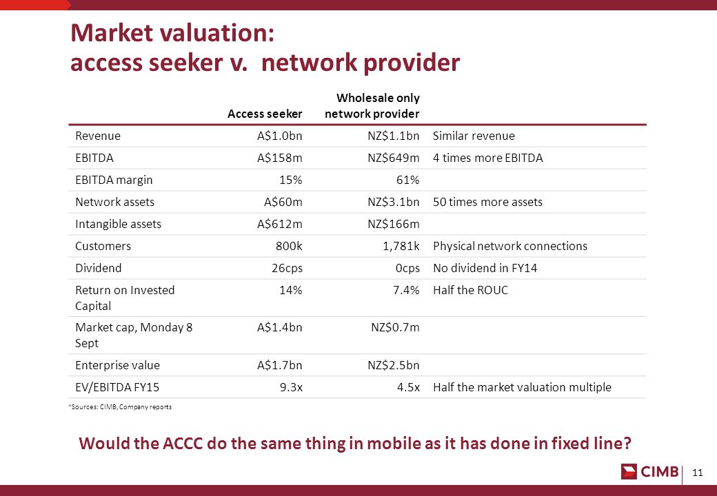 11 Market valuation: access seeker v.