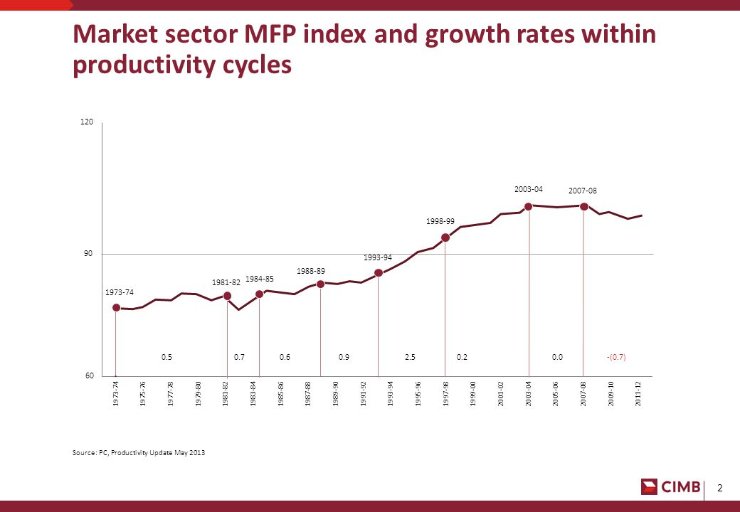 2 Market sector MFP index and growth rates within productivity cycles 90 1973-74 1984-85 0.5 1988-89 1993-94 2003-04 2007-08 -(0.7)0.70.60.92.50.20.0 1981-82 1998-99 Source: PC, Productivity Update May 2013