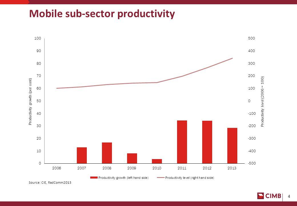 5 CIMB indicative fixed line productivity Source: BIE, 1996, ACCC 2004, CIMB estimates