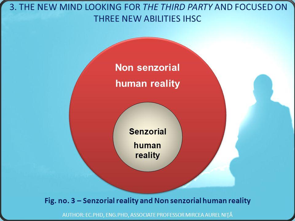 Non senzorial human reality Non senzorial human reality Senzorial human reality Fig.