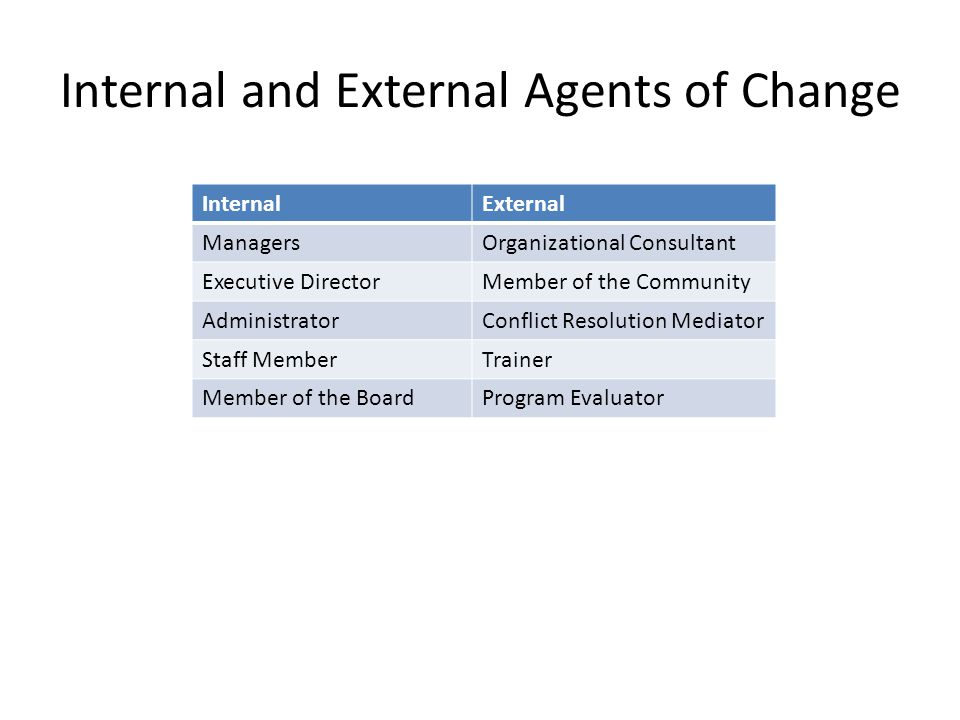 Internal and External Agents of Change InternalExternal ManagersOrganizational Consultant Executive DirectorMember of the Community AdministratorConflict Resolution Mediator Staff MemberTrainer Member of the BoardProgram Evaluator