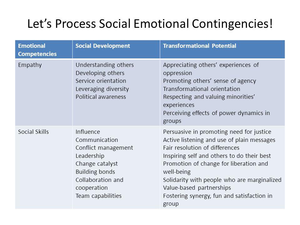 Let's Process Social Emotional Contingencies! Emotional Competencies Social DevelopmentTransformational Potential EmpathyUnderstanding others Developi