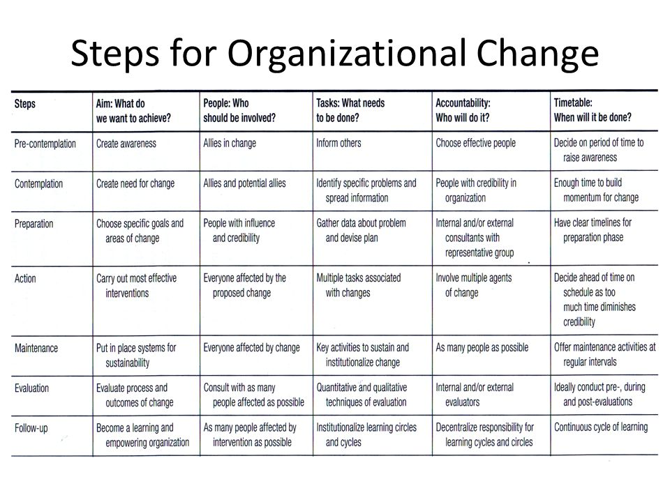 Steps for Organizational Change
