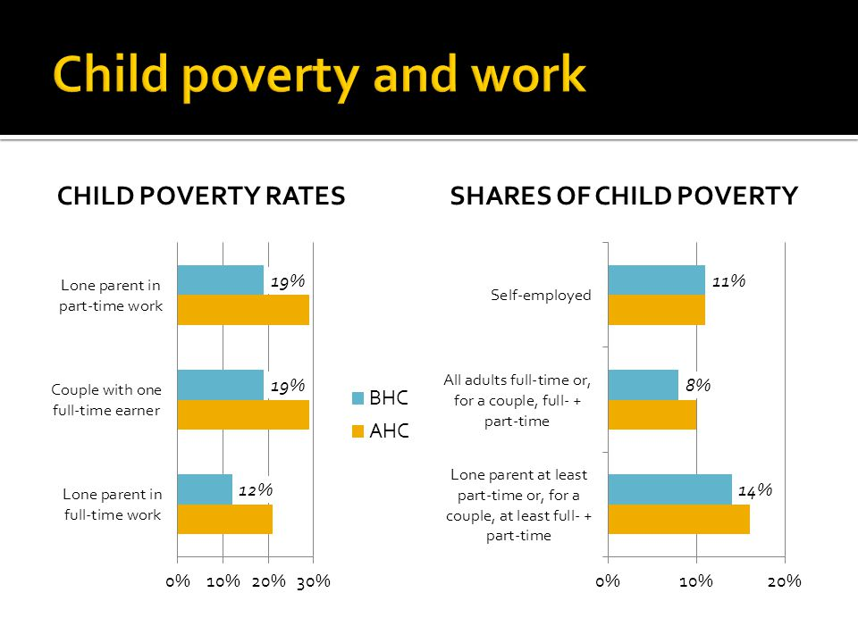 CHILD POVERTY RATESSHARES OF CHILD POVERTY