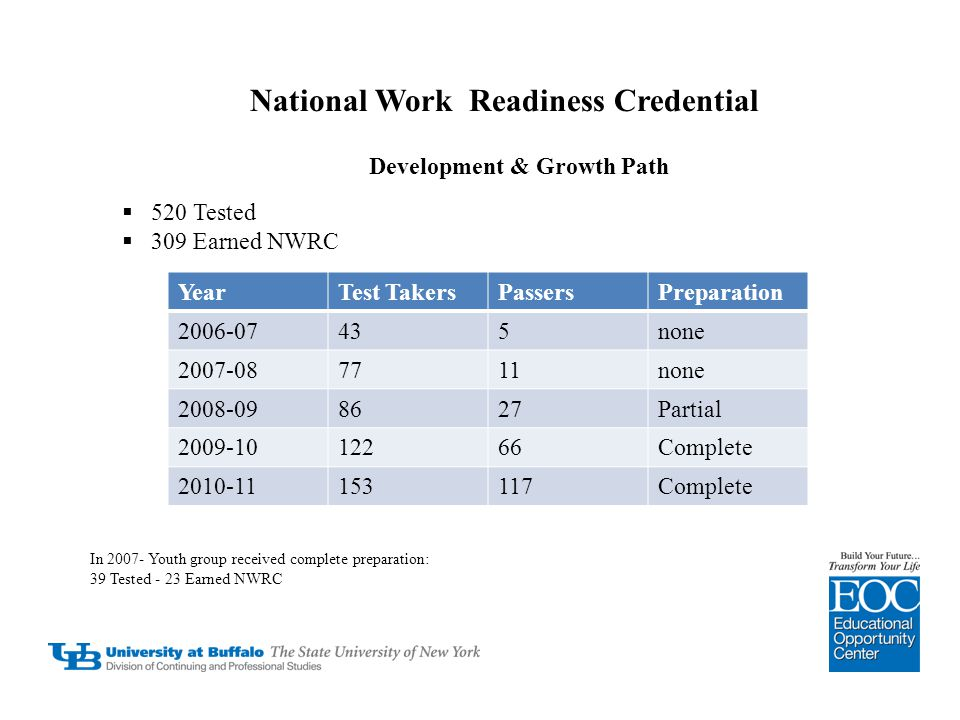 National Work Readiness Credential Development & Growth Path  520 Tested  309 Earned NWRC YearTest TakersPassersPreparation 2006-07435none 2007-0877